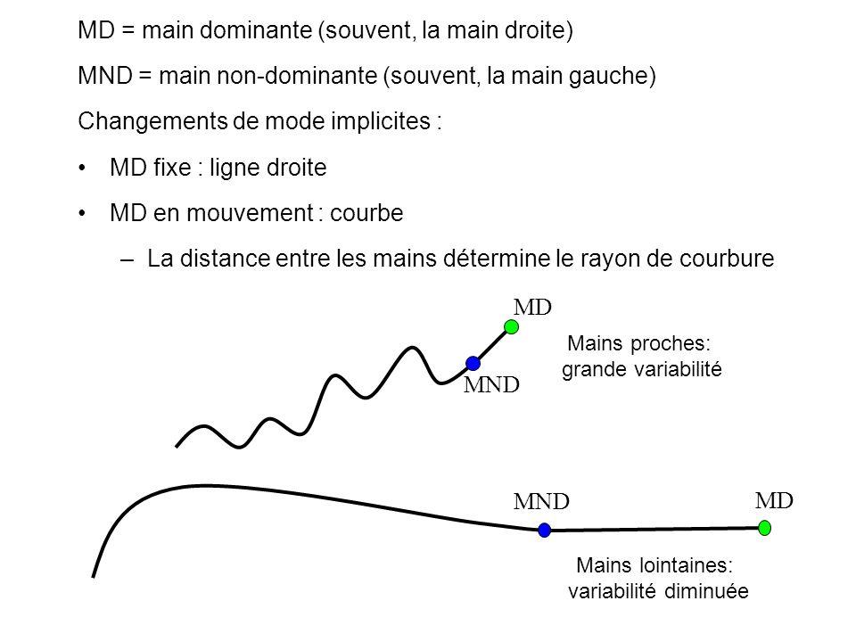 MD = main dominante (souvent, la main droite) MND = main non-dominante (souvent, la main gauche) Changements de mode implicites : MD fixe : ligne droite MD en mouvement : courbe –La distance entre les mains détermine le rayon de courbure Mains proches: grande variabilité MD MND MD Mains lointaines: variabilité diminuée