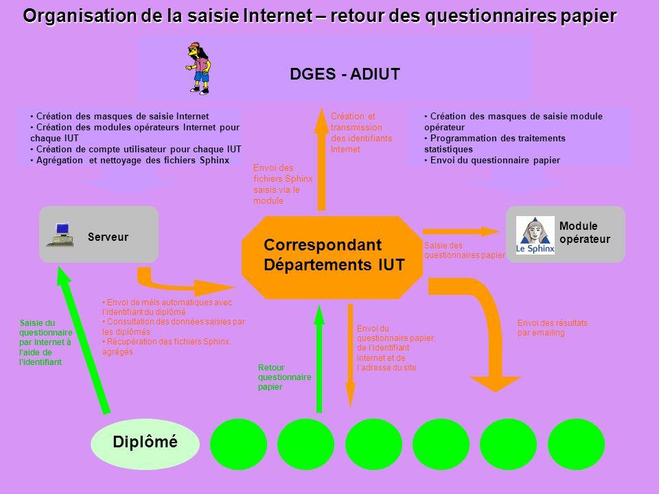 Organisation de la saisie Internet – retour des questionnaires papier Correspondant Départements IUT Serveur DGES - ADIUT Création des masques de sais