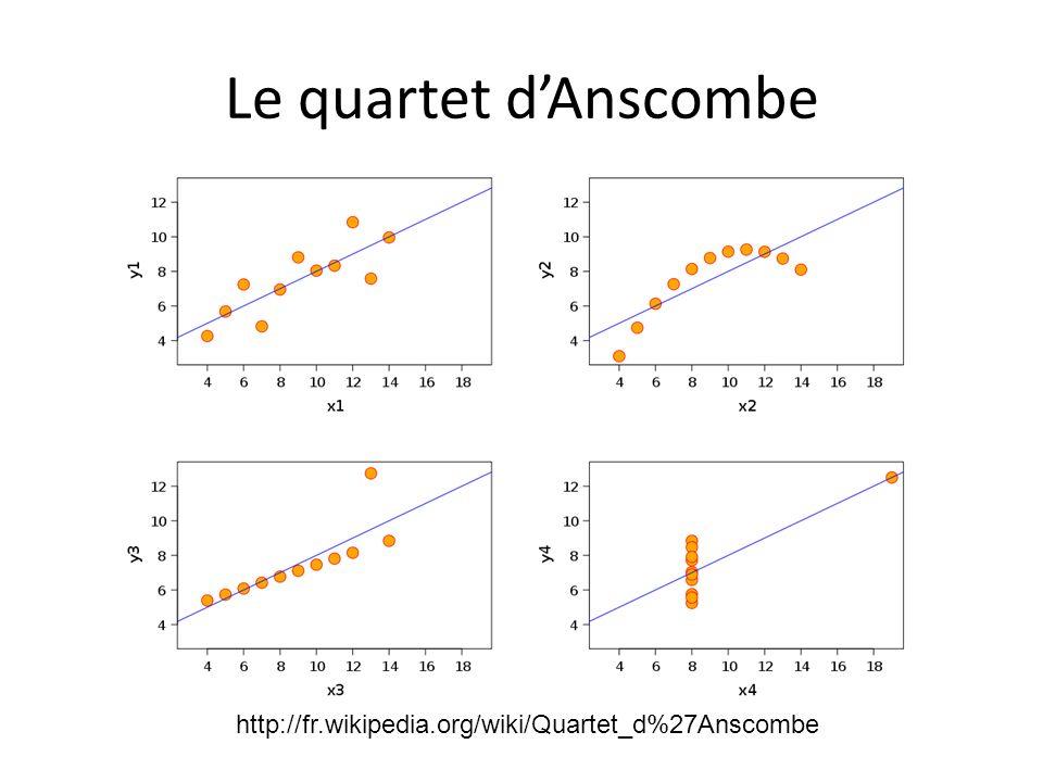 Le quartet dAnscombe http://fr.wikipedia.org/wiki/Quartet_d%27Anscombe