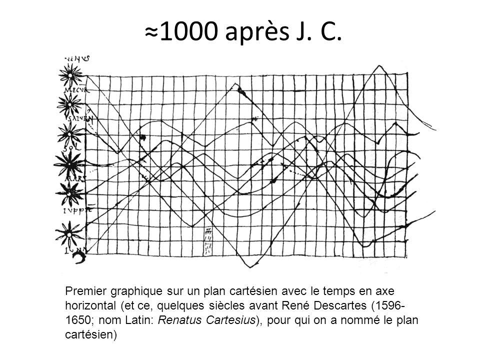 1000 après J. C. Premier graphique sur un plan cartésien avec le temps en axe horizontal (et ce, quelques siècles avant René Descartes (1596- 1650; no