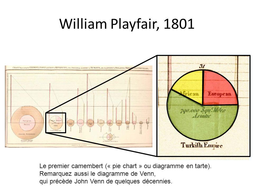 William Playfair, 1801 Le premier camembert (« pie chart » ou diagramme en tarte). Remarquez aussi le diagramme de Venn, qui précède John Venn de quel