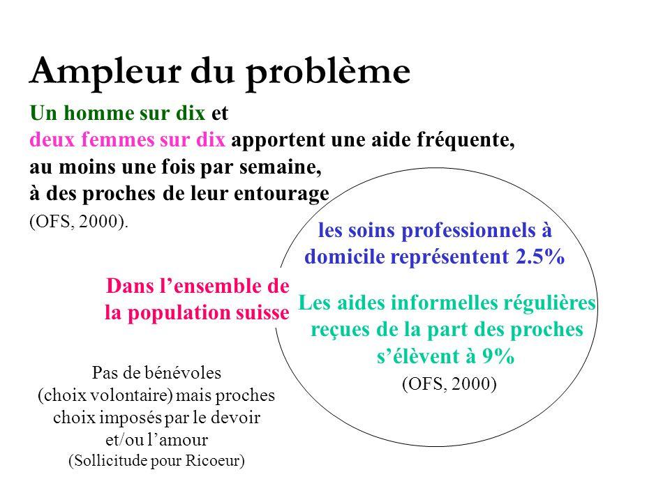 Ampleur du problème Un homme sur dix et deux femmes sur dix apportent une aide fréquente, au moins une fois par semaine, à des proches de leur entourage (OFS, 2000).