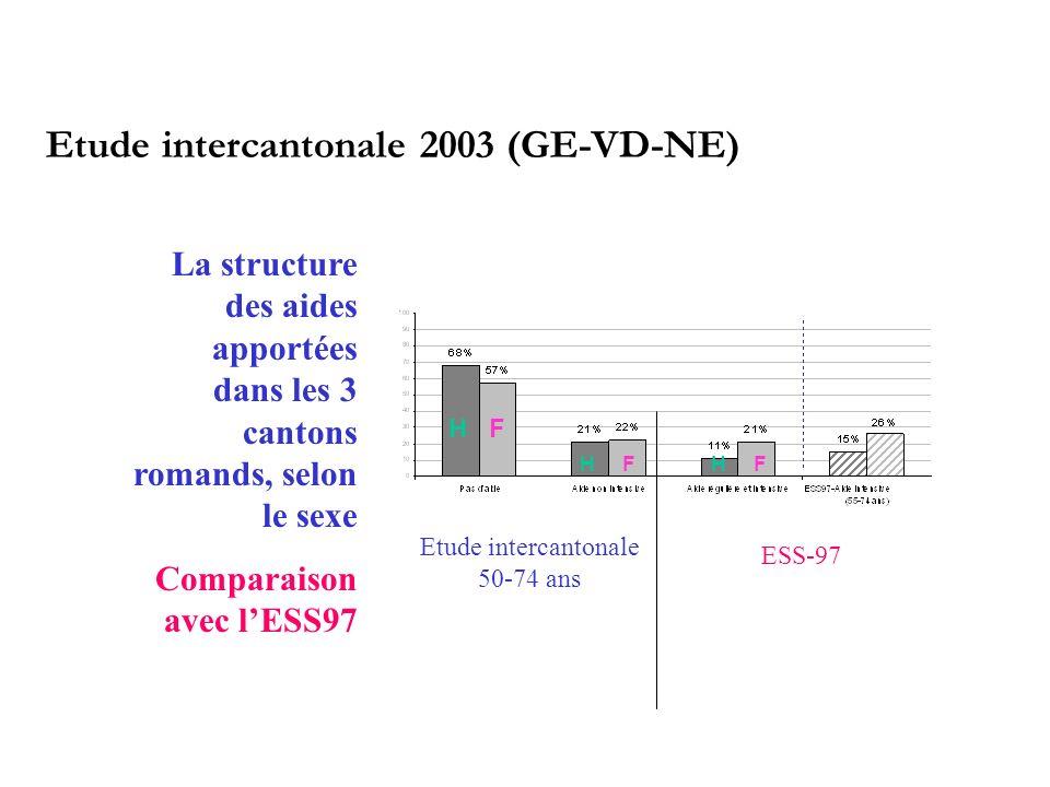 Etude intercantonale 2003 (GE-VD-NE) H F HH Etude intercantonale 50-74 ans ESS-97 La structure des aides apportées dans les 3 cantons romands, selon le sexe Comparaison avec lESS97
