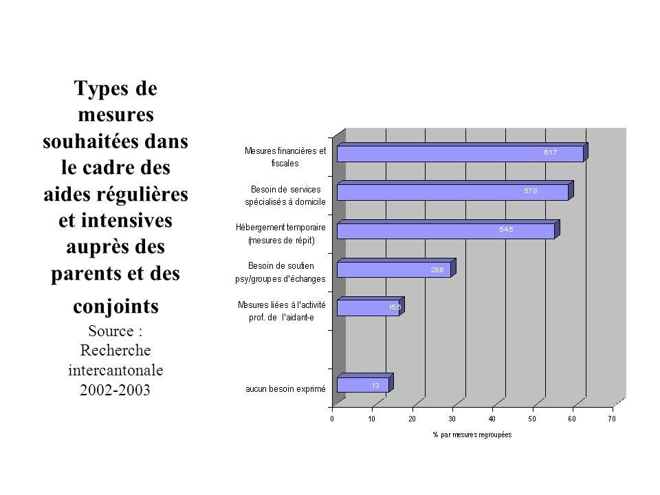 Types de mesures souhaitées dans le cadre des aides régulières et intensives auprès des parents et des conjoints Source : Recherche intercantonale 200