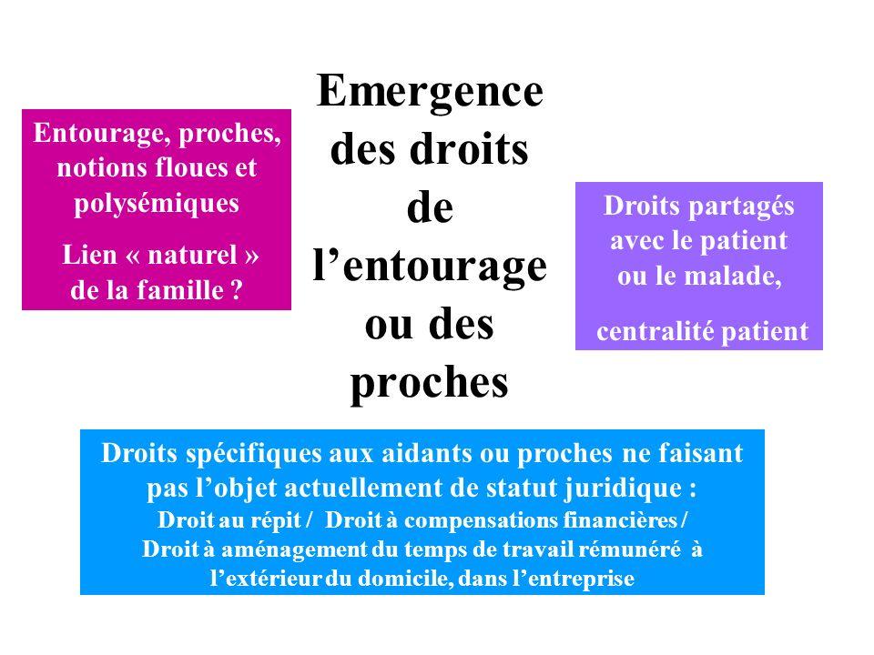 Emergence des droits de lentourage ou des proches Entourage, proches, notions floues et polysémiques Lien « naturel » de la famille ? Droits partagés