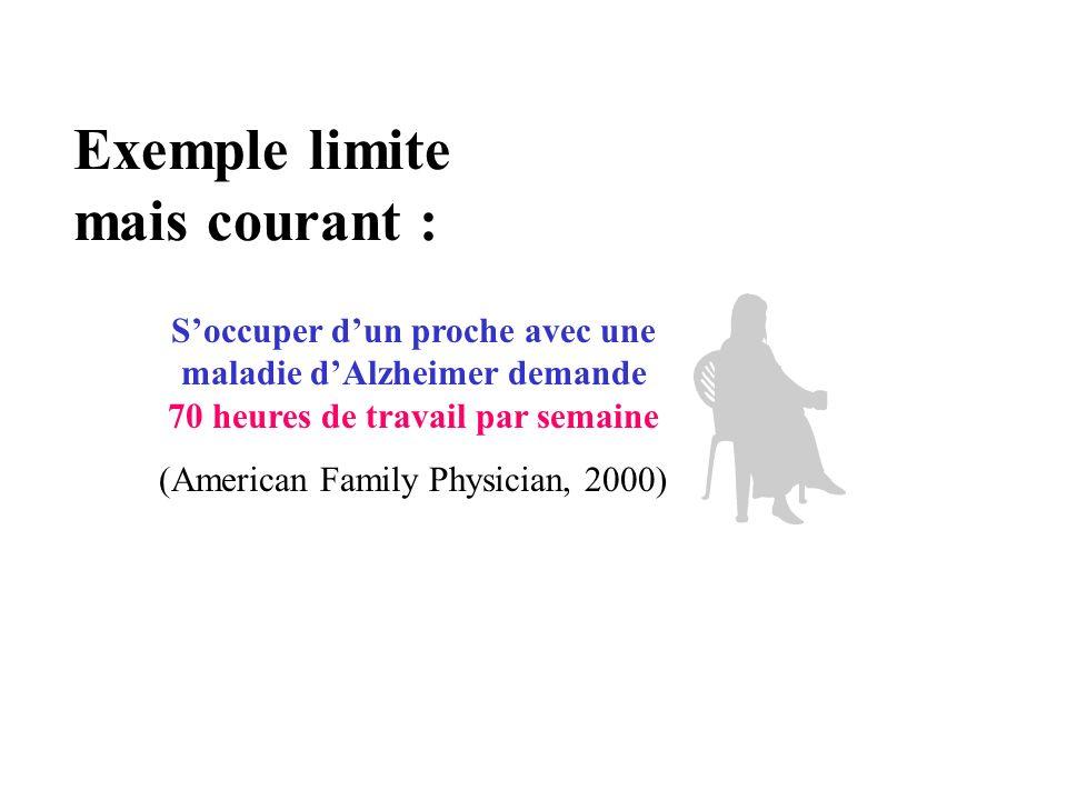 Exemple limite mais courant : Soccuper dun proche avec une maladie dAlzheimer demande 70 heures de travail par semaine (American Family Physician, 200