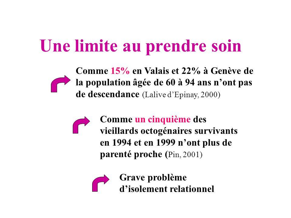 Une limite au prendre soin Comme 15% en Valais et 22% à Genève de la population âgée de 60 à 94 ans nont pas de descendance (Lalive dEpinay, 2000) Com