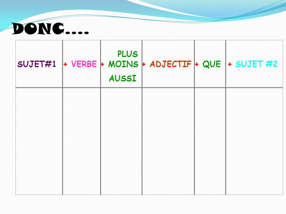 P LUS SUJET#1 + VERBE + MOINS + ADJECTIF + QUE + SUJET #2 AUSSI DONC....