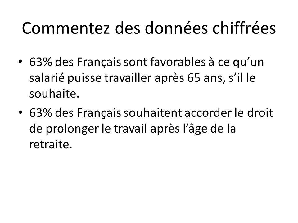 Commentez des données chiffrées 63% des Français sont favorables à ce quun salarié puisse travailler après 65 ans, sil le souhaite. 63% des Français s