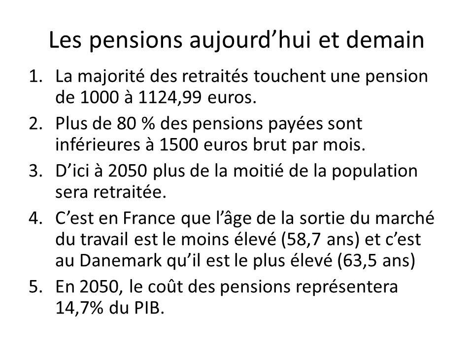 Les pensions aujourdhui et demain 1.La majorité des retraités touchent une pension de 1000 à 1124,99 euros. 2.Plus de 80 % des pensions payées sont in