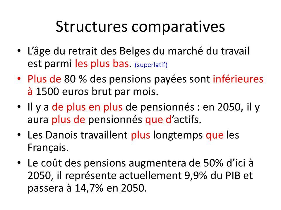Structures comparatives Lâge du retrait des Belges du marché du travail est parmi les plus bas. (superlatif) Plus de 80 % des pensions payées sont inf