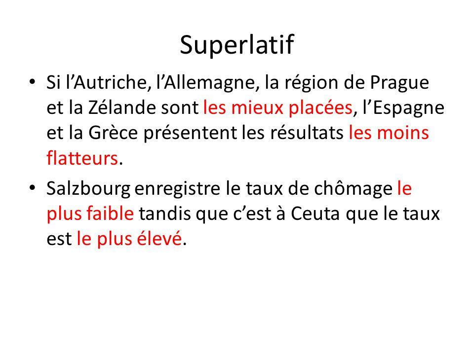 Superlatif Si lAutriche, lAllemagne, la région de Prague et la Zélande sont les mieux placées, lEspagne et la Grèce présentent les résultats les moins