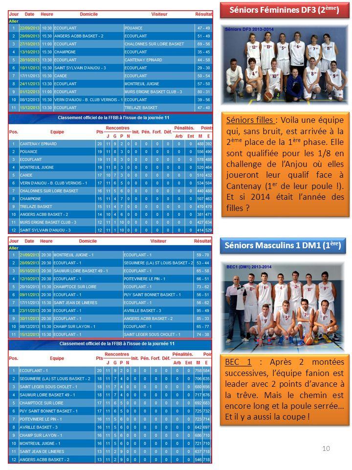 10 Séniors Féminines DF3 (2 ème ) Séniors Masculins 1 DM1 (1 ère ) BEC 1 : Après 2 montées successives, léquipe fanion est leader avec 2 points davanc