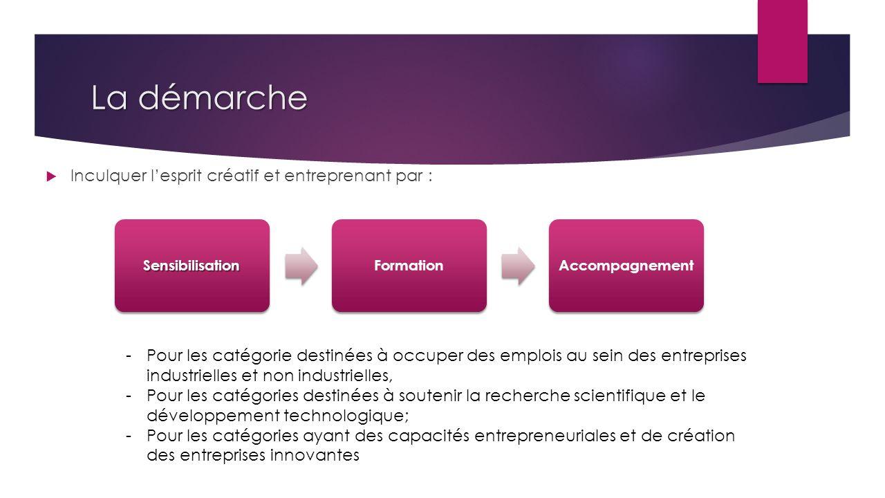 La démarche Inculquer lesprit créatif et entreprenant par : SensibilisationFormationAccompagnement -Pour les catégorie destinées à occuper des emplois au sein des entreprises industrielles et non industrielles, -Pour les catégories destinées à soutenir la recherche scientifique et le développement technologique; -Pour les catégories ayant des capacités entrepreneuriales et de création des entreprises innovantes