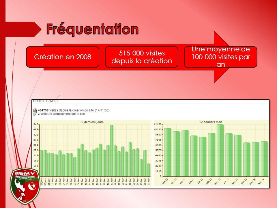 Création en 2008 515 000 visites depuis la création Une moyenne de 100 000 visites par an