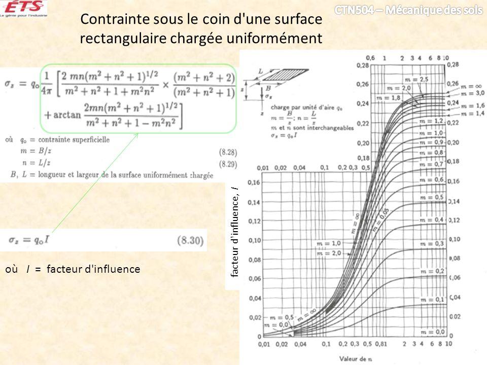 Contrainte sous le coin d'une surface rectangulaire chargée uniformément où I = facteur d'influence facteur d'influence, I