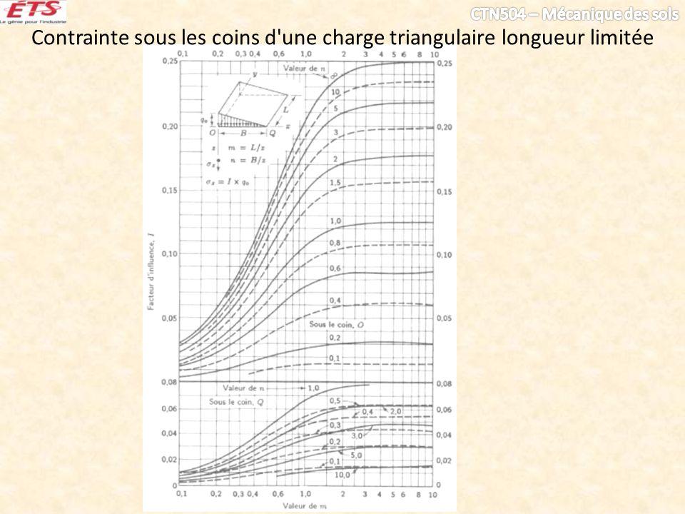 Contrainte sous les coins d'une charge triangulaire longueur limitée