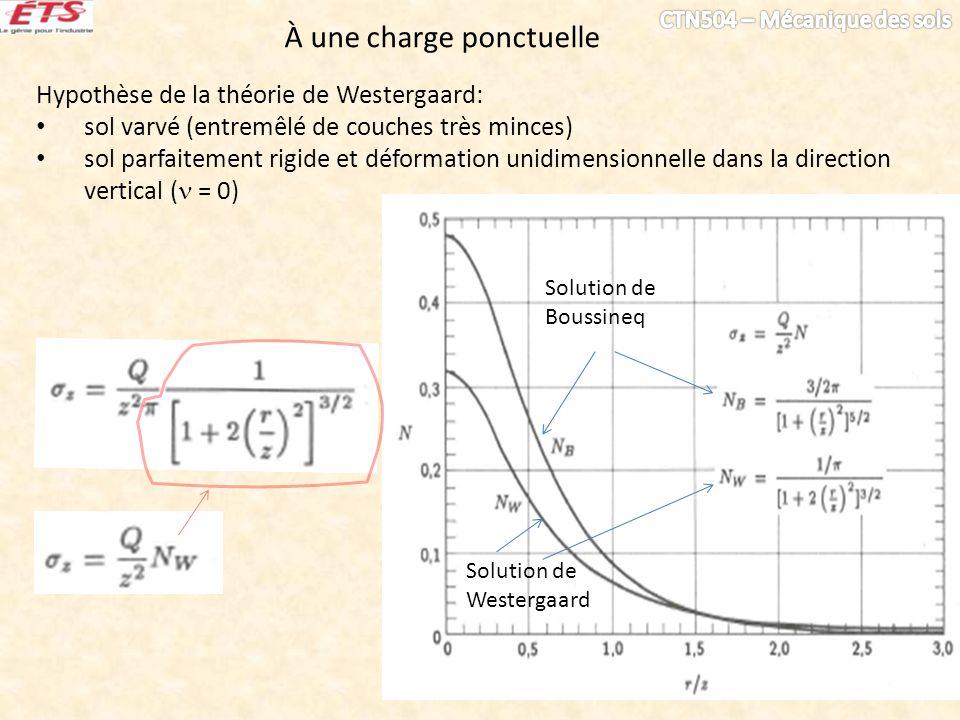 Solution de Westergaard Solution de Boussineq Hypothèse de la théorie de Westergaard: sol varvé (entremêlé de couches très minces) sol parfaitement ri