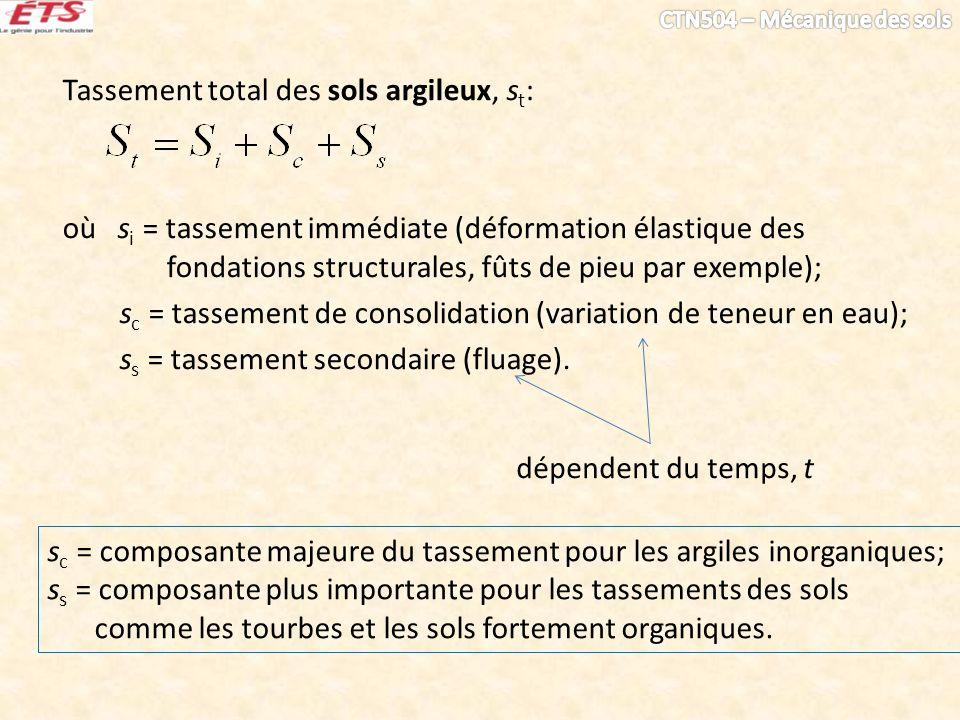 Tassement total des sols argileux, s t : où s i = tassement immédiate (déformation élastique des fondations structurales, fûts de pieu par exemple); s
