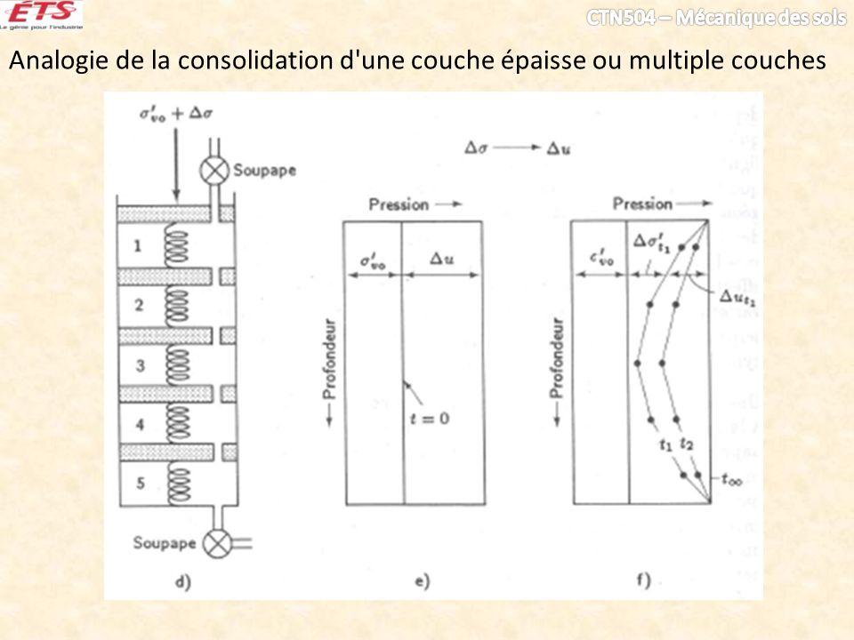 Analogie de la consolidation d'une couche épaisse ou multiple couches