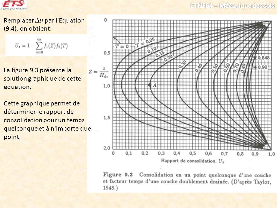 Remplacer u par l'Équation (9.4), on obtient: La figure 9.3 présente la solution graphique de cette équation. Cette graphique permet de déterminer le