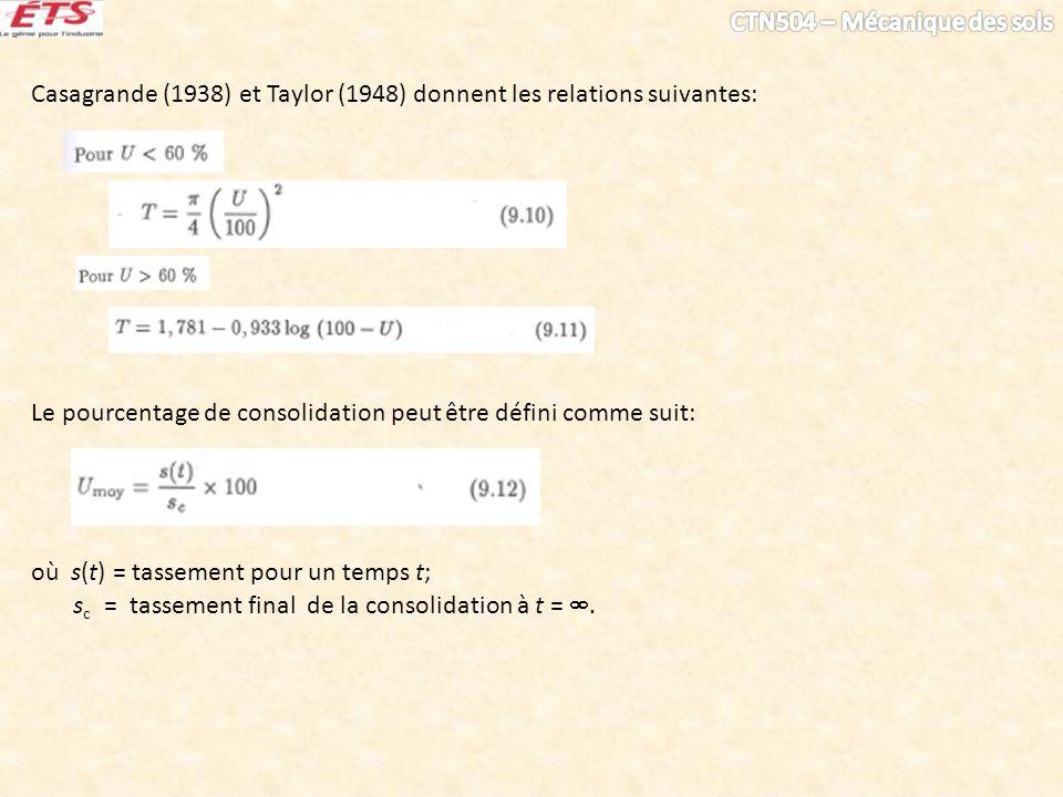 Casagrande (1938) et Taylor (1948) donnent les relations suivantes: Le pourcentage de consolidation peut être défini comme suit: où s(t) = tassement p
