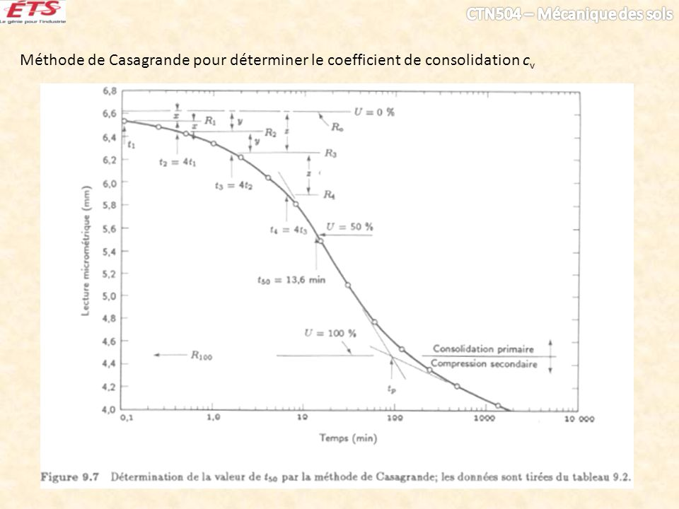Méthode de Casagrande pour déterminer le coefficient de consolidation c v