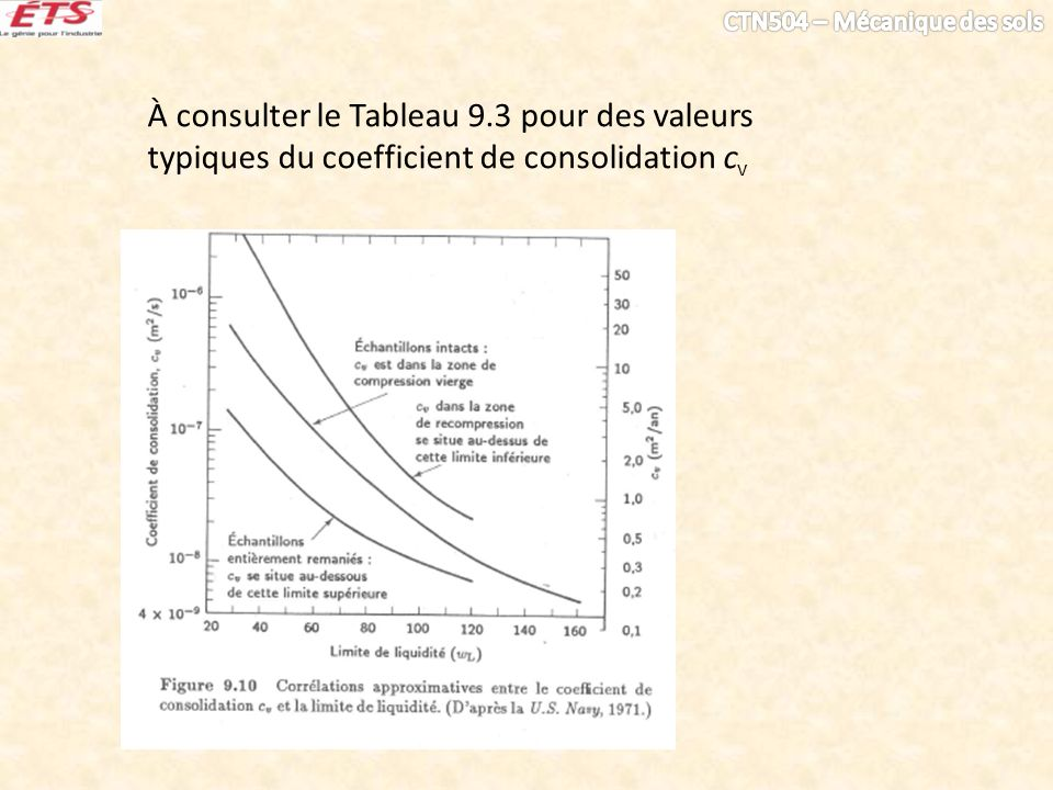 À consulter le Tableau 9.3 pour des valeurs typiques du coefficient de consolidation c v