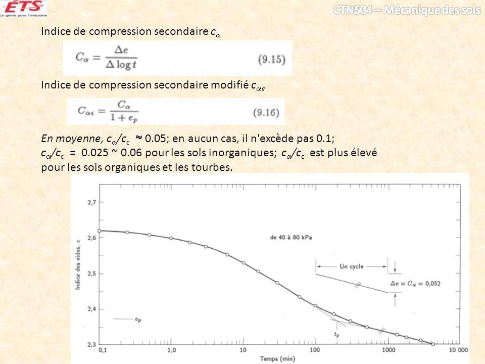 Indice de compression secondaire c Indice de compression secondaire modifié c En moyenne, c /c c 0.05; en aucun cas, il n'excède pas 0.1; c /c c = 0.0