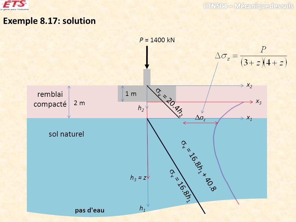 Exemple 8.17: solution sol naturel P = 1400 kN pas d'eau v = 16.8h 1 v = 16.8h 1 + 40.8 remblai compacté 2 m 1 m x3x3 h 3 = z z h2h2 x2x2 x1x1 h1h1 v