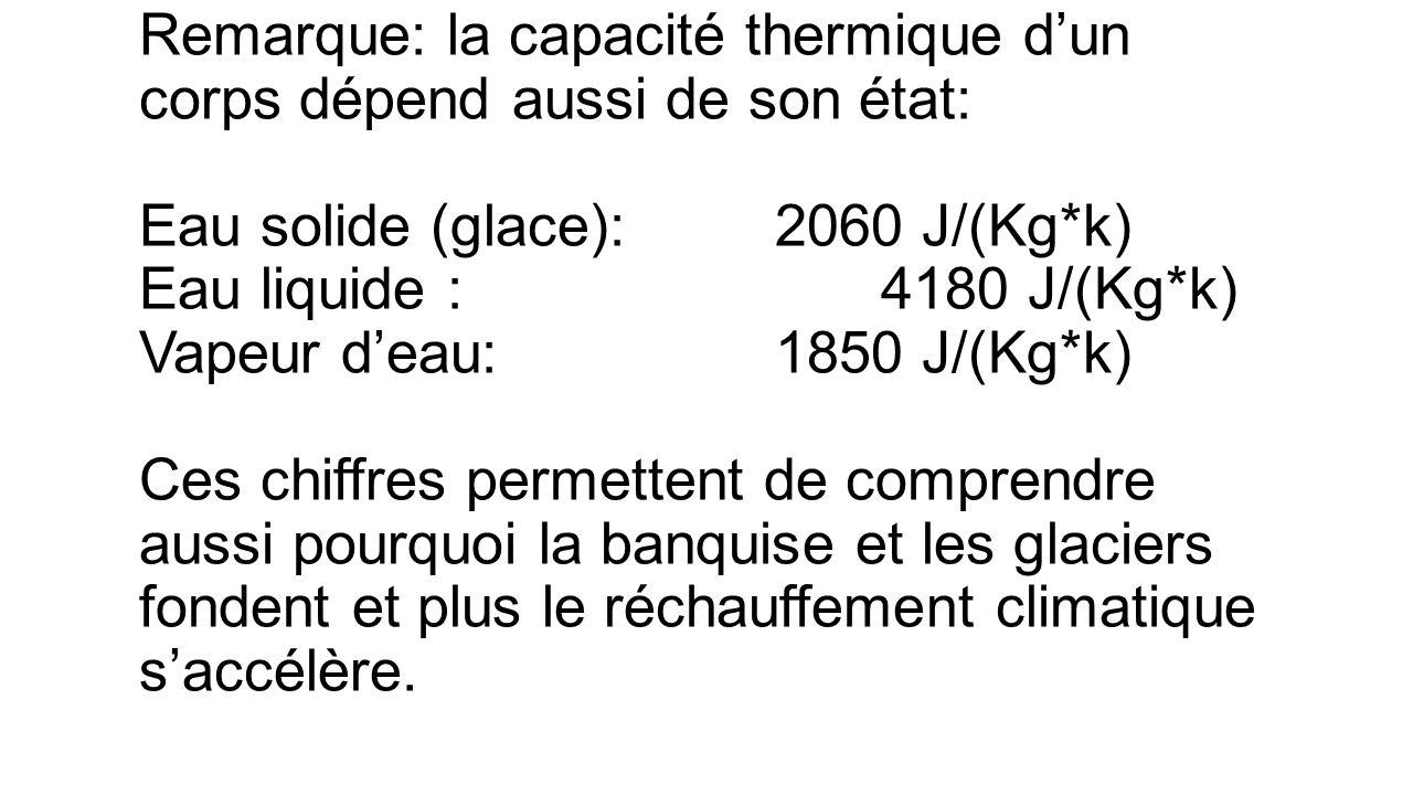 Remarque: la capacité thermique dun corps dépend aussi de son état: Eau solide (glace):2060 J/(Kg*k) Eau liquide :4180 J/(Kg*k) Vapeur deau:1850 J/(Kg*k) Ces chiffres permettent de comprendre aussi pourquoi la banquise et les glaciers fondent et plus le réchauffement climatique saccélère.
