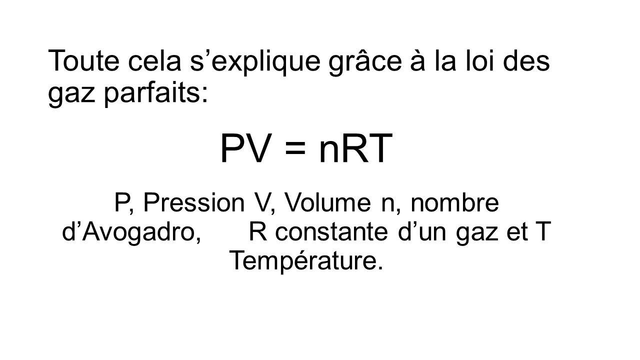 Toute cela sexplique grâce à la loi des gaz parfaits: PV = nRT P, Pression V, Volume n, nombre dAvogadro, R constante dun gaz et T Température.