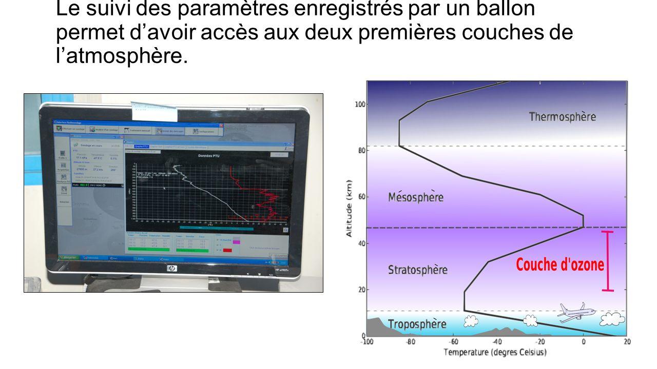 Le suivi des paramètres enregistrés par un ballon permet davoir accès aux deux premières couches de latmosphère.