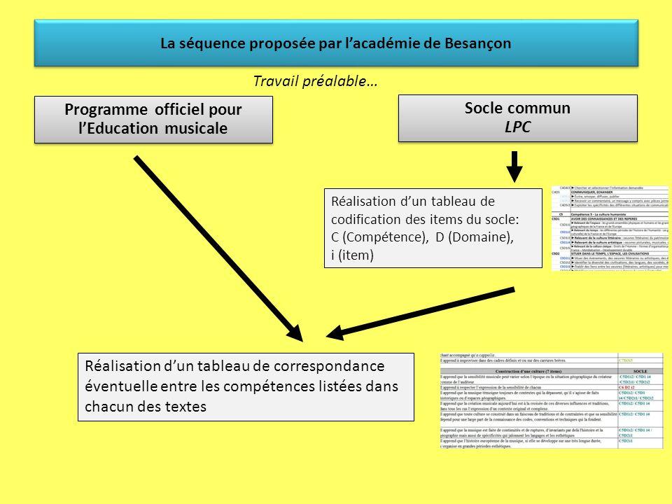 La séquence proposée par lacadémie de Besançon Compétences extraites du socle commun… Faire preuve de sensibilité, desprit critique, de curiosité: (C5