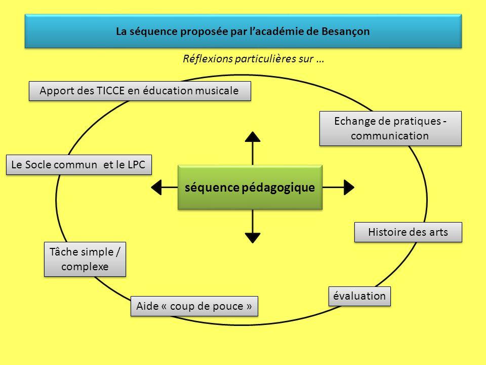 Les TraAM dans lacadémie de Besançon Une séquence pédagogique qui « circule »… Echange de pratiques - Communication