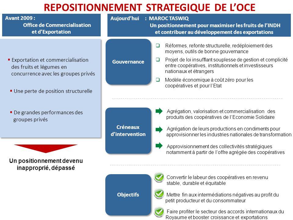 REPOSITIONNEMENT STRATEGIQUE DE LOCE Un positionnement devenu inapproprié, dépassé Avant 2009 : Office de Commercialisation et dExportation Objectifs