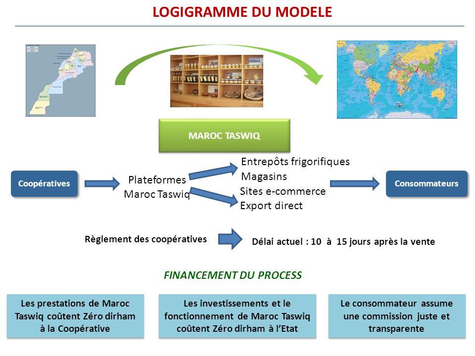 MAROC TASWIQ Plateformes Maroc Taswiq Magasins Sites e-commerce Export direct Règlement des coopératives Délai actuel : 10 à 15 jours après la vente L