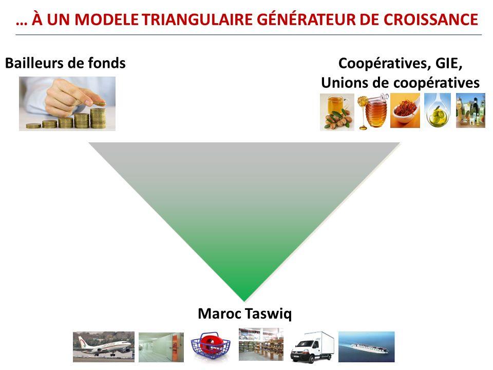 … À UN MODELE TRIANGULAIRE GÉNÉRATEUR DE CROISSANCE Coopératives, GIE, Unions de coopératives Bailleurs de fonds Maroc Taswiq