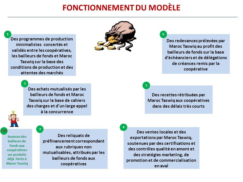FONCTIONNEMENT DU MODÈLE Des programmes de production minimalistes concertés et validés entre les coopératives, les bailleurs de fonds et Maroc Taswiq