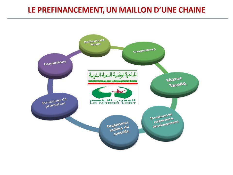 LE PREFINANCEMENT, UN MAILLON DUNE CHAINE