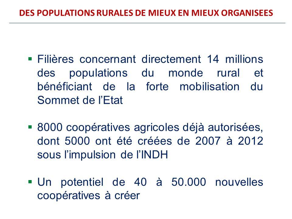 DES POPULATIONS RURALES DE MIEUX EN MIEUX ORGANISEES Filières concernant directement 14 millions des populations du monde rural et bénéficiant de la f