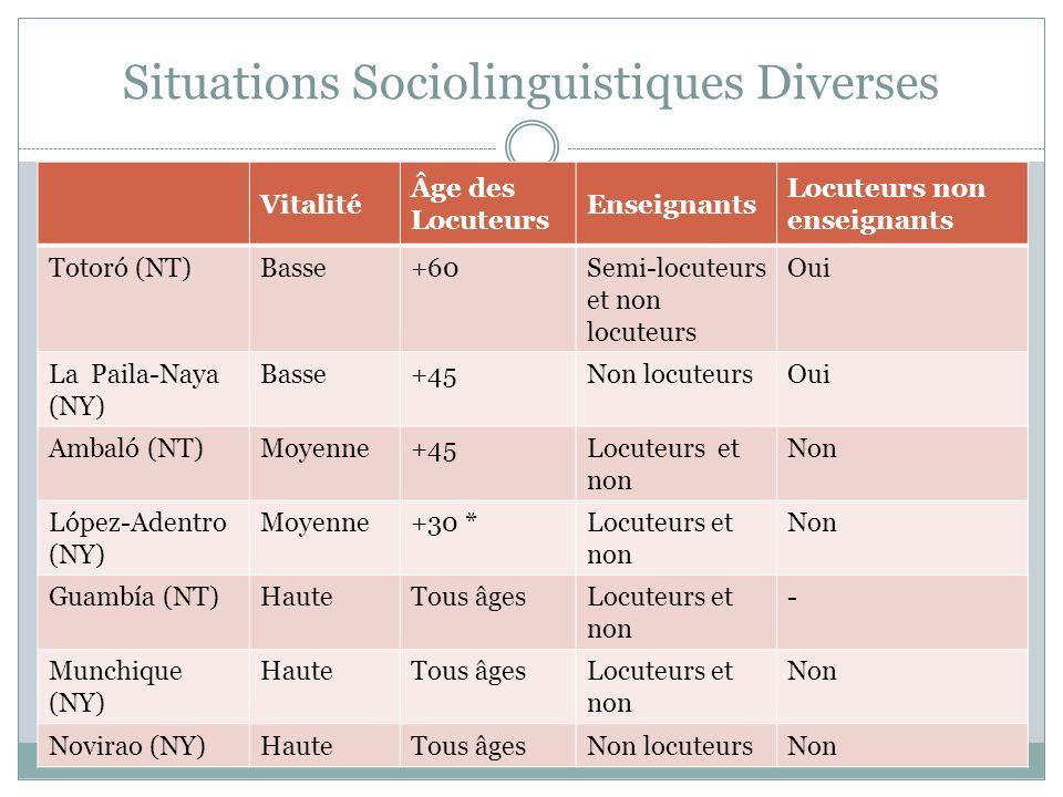 Situations Sociolinguistiques Diverses Vitalité Âge des Locuteurs Enseignants Locuteurs non enseignants Totoró (NT)Basse+60Semi-locuteurs et non locut