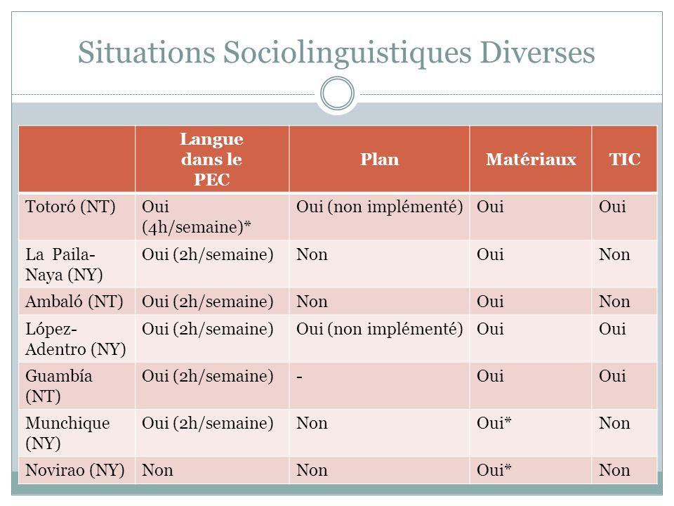 Situations Sociolinguistiques Diverses Langue dans le PEC PlanMatériauxTIC Totoró (NT)Oui (4h/semaine)* Oui (non implémenté)Oui La Paila- Naya (NY) Oui (2h/semaine)NonOuiNon Ambaló (NT)Oui (2h/semaine)NonOuiNon López- Adentro (NY) Oui (2h/semaine)Oui (non implémenté)Oui Guambía (NT) Oui (2h/semaine)-Oui Munchique (NY) Oui (2h/semaine)NonOui*Non Novirao (NY)Non Oui*Non