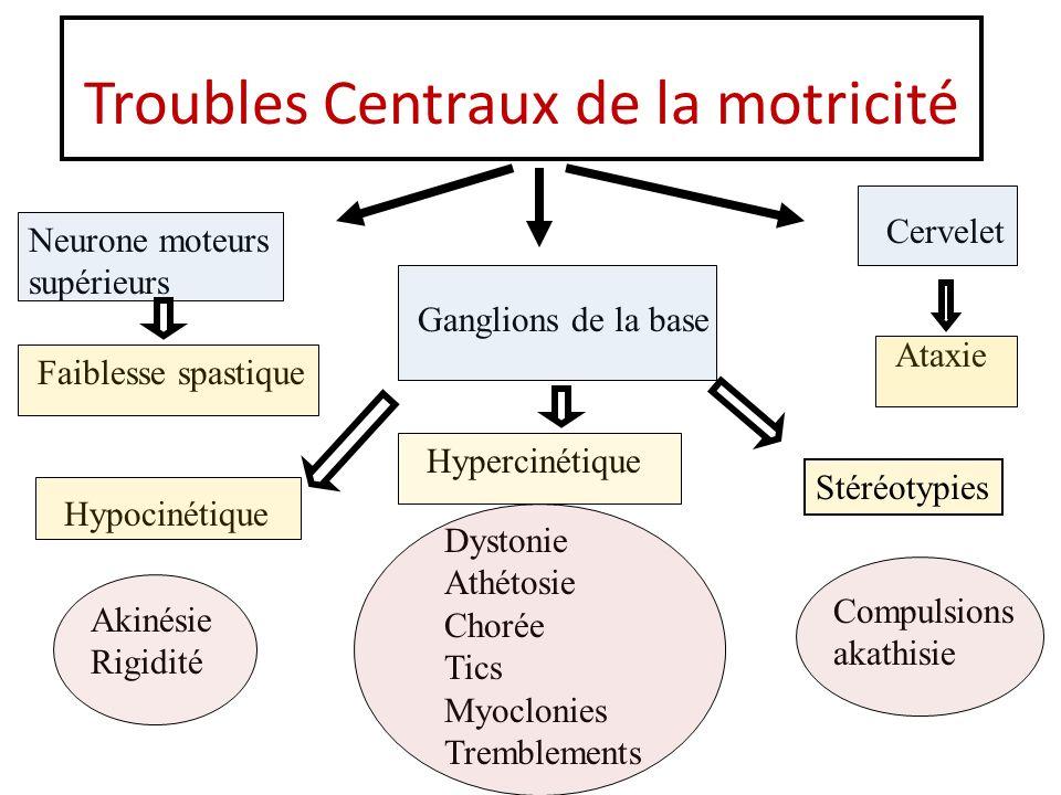 Troubles Centraux de la motricité Neurone moteurs supérieurs Faiblesse spastique Ganglions de la base Cervelet Ataxie Hypocinétique Hypercinétique Sté