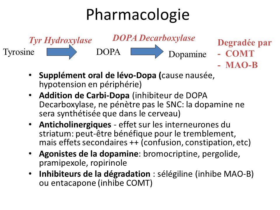 Pharmacologie Supplément oral de lévo-Dopa (cause nausée, hypotension en périphérie) Addition de Carbi-Dopa (inhibiteur de DOPA Decarboxylase, ne pénè