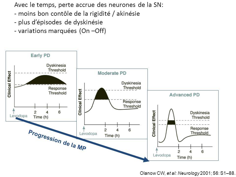 Avec le temps, perte accrue des neurones de la SN: - moins bon contôle de la rigidité / akinésie - plus dépisodes de dyskinésie - variations marquées