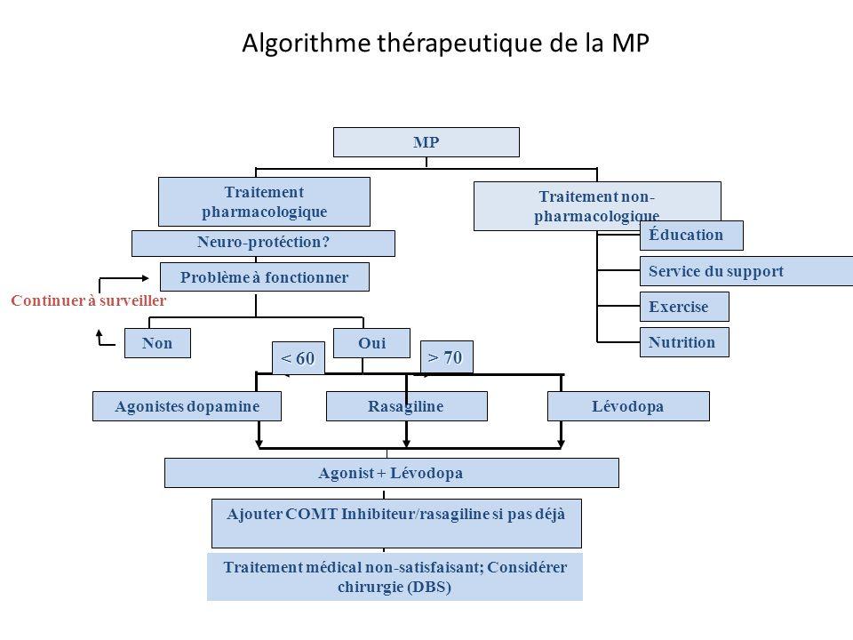 Problème à fonctionner Continuer à surveiller Algorithme thérapeutique de la MP NonOui Agonistes dopamineLévodopa Agonist + Lévodopa Ajouter COMT Inhi