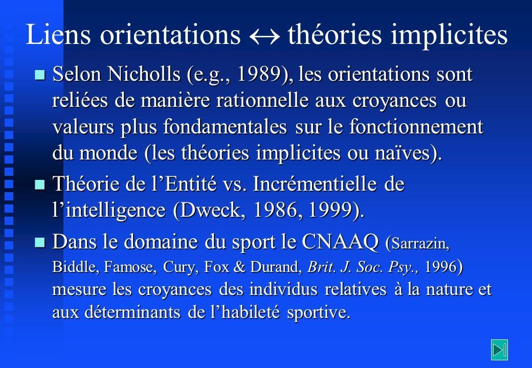 Liens orientations théories implicites Selon Nicholls (e.g., 1989), les orientations sont reliées de manière rationnelle aux croyances ou valeurs plus