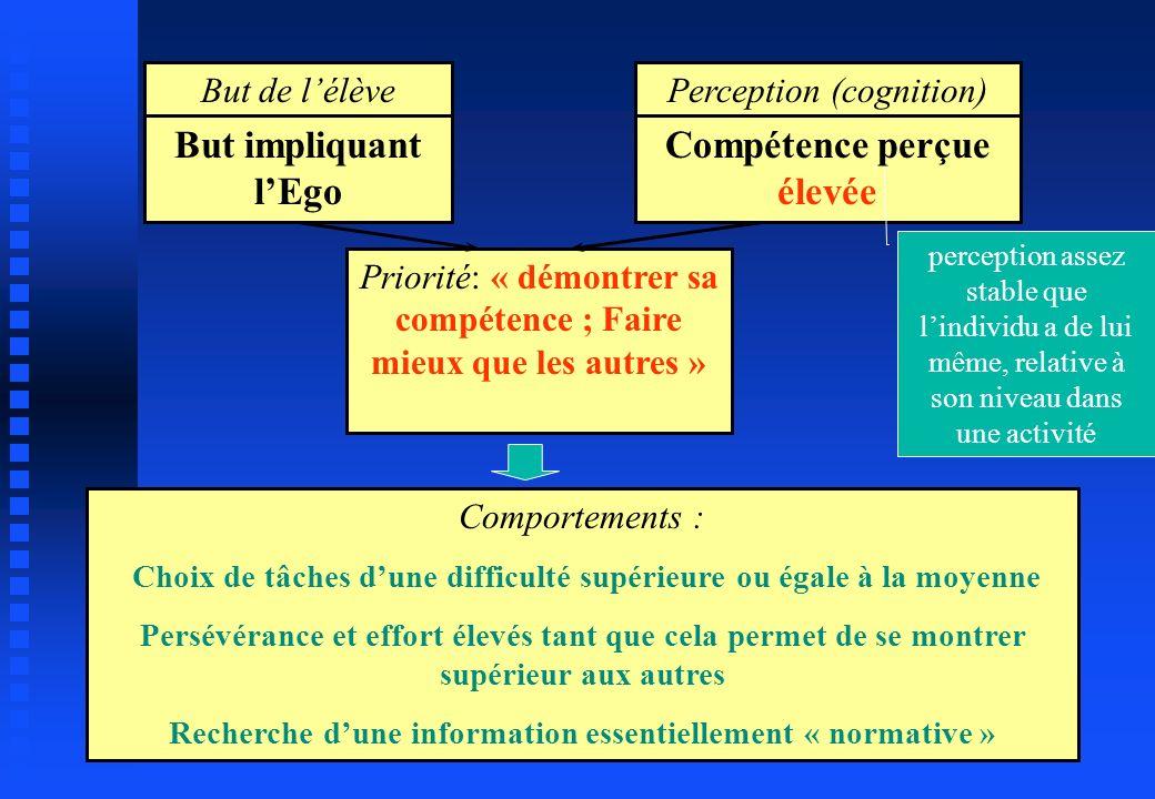 But de lélève But impliquant lEgo Perception (cognition) Compétence perçue élevée Priorité: « démontrer sa compétence ; Faire mieux que les autres » C