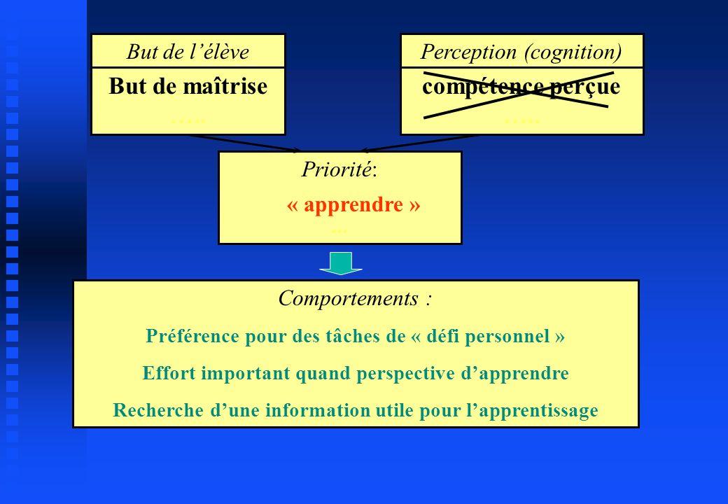 But de lélève But de maîtrise ….. Priorité: « apprendre »... Perception (cognition) compétence perçue ….. Comportements : Préférence pour des tâches d